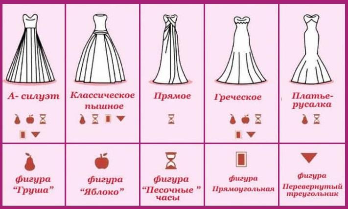 Выбрать фасон свадебного платья по фигуре